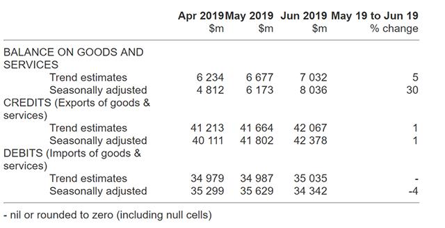 澳大利亚6月贸易顺差创新高,突破80亿澳元远超市场预期