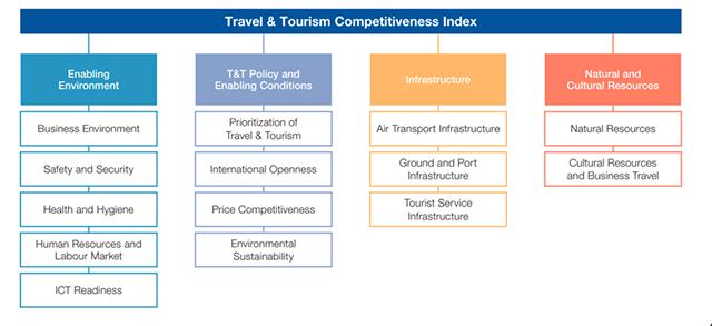 2019年全球旅游竞争力报告:澳大利亚位列第七