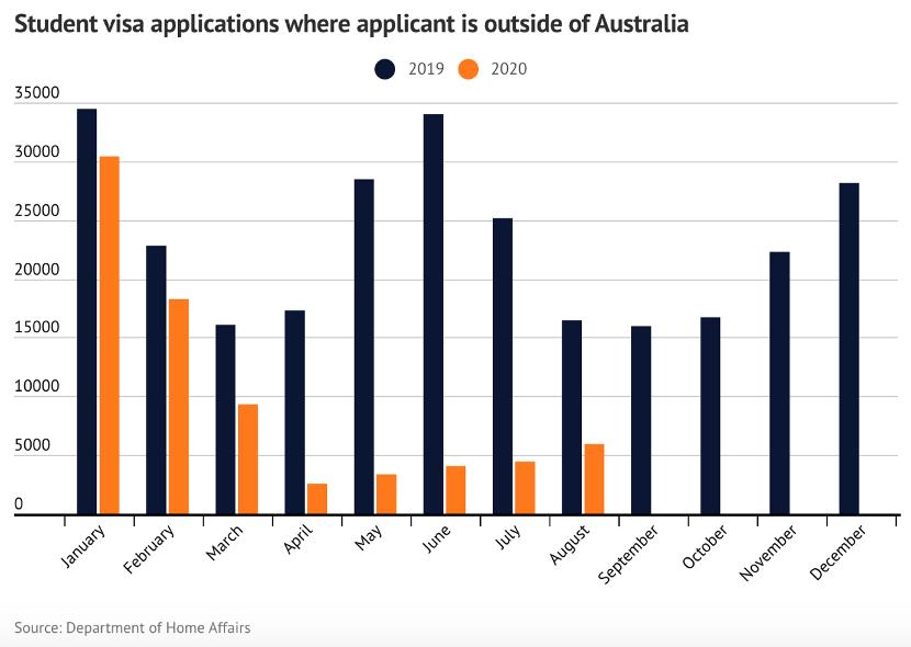 留学申请已暴跌80%,澳洲经济或损失200亿澳元